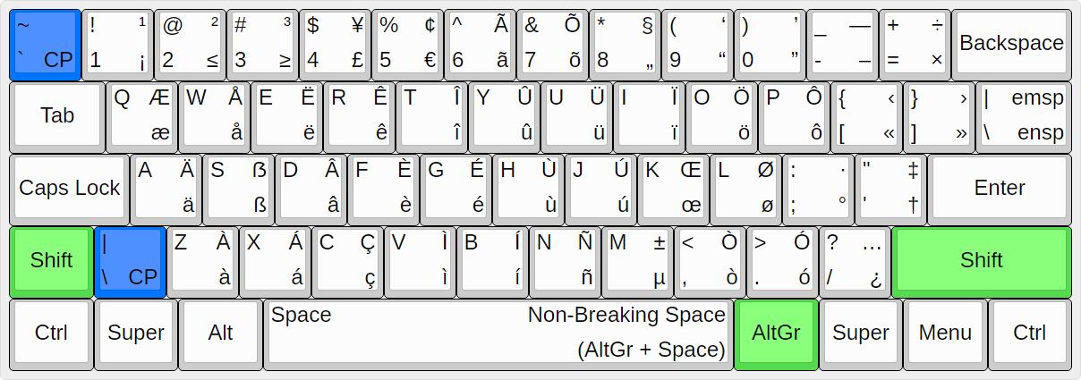 UltimateKEYS Keyboard Layout